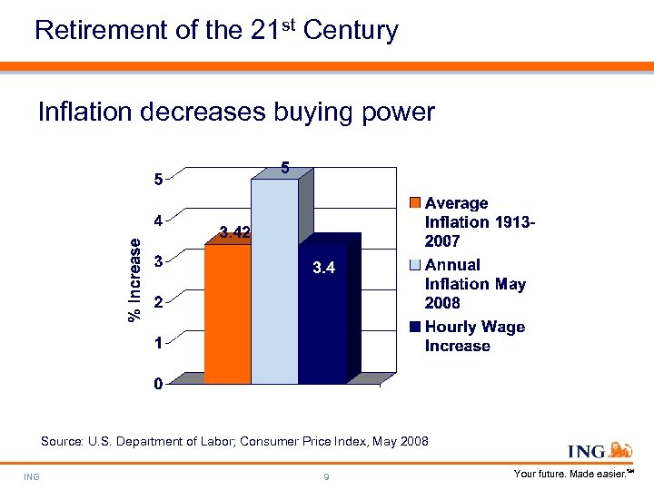 Retirement of the 21 st Century Inflation decreases buying power Source: U. S. Department