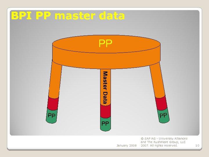 BPI PP master data PP Master Data PP PP PP January 2008 © SAP