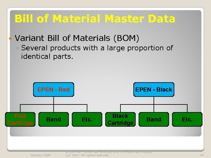 Bill of Material Master Data Variant Bill of Materials (BOM) ◦ Several products with