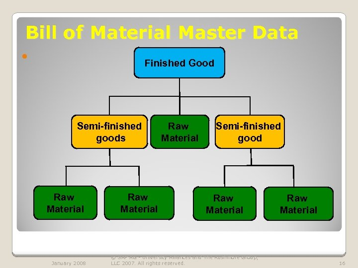 Bill of Material Master Data Finished Good Semi-finished goods Raw Material January 2008 Raw