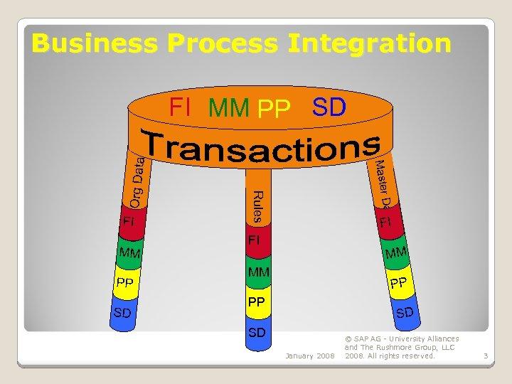 Business Process Integration PP SD Data MM Master FI Rules Org Data FI MM