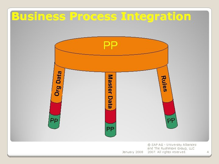 Business Process Integration Rules Master Data Org Data PP PP January 2008 © SAP
