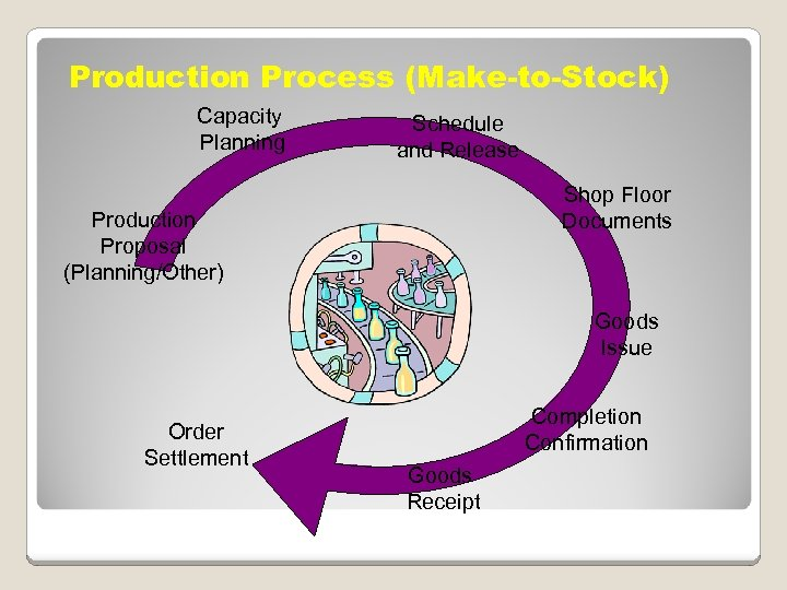 Production Process (Make-to-Stock) Capacity Planning Production Proposal (Planning/Other) Order Settlement Schedule and Release Shop