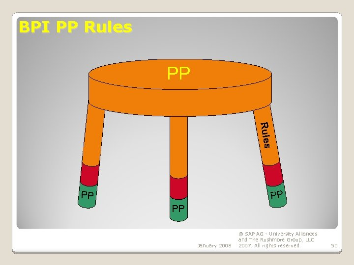 BPI PP Rules PP PP PP January 2008 © SAP AG - University Alliances