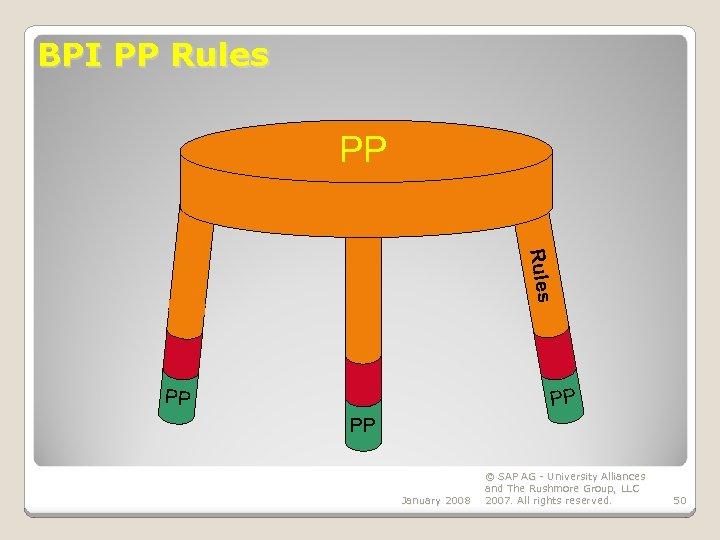 BPI PP Rules PP PP PP January 2008 © SAP AG - University Alliances