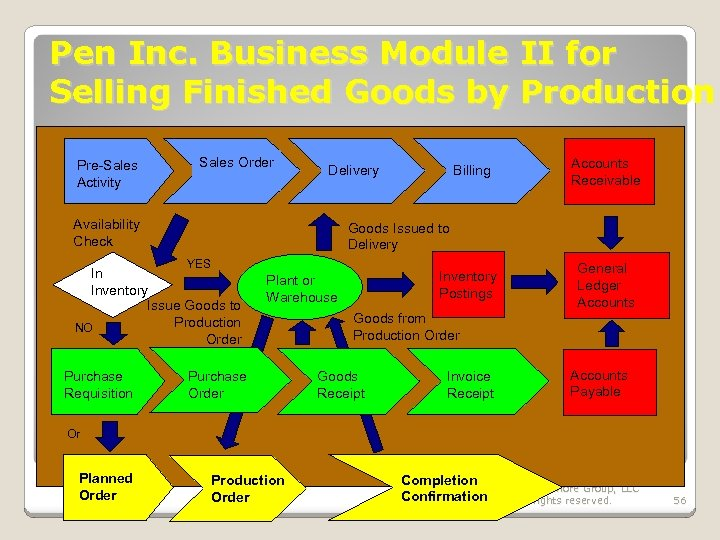 Pen Inc. Business Module II for Selling Finished Goods by Production Pre-Sales Activity Sales