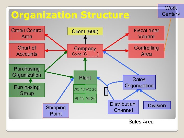 Work Centers Organization Structure Credit Control Area Client (600) Fiscal Year Variant Chart of