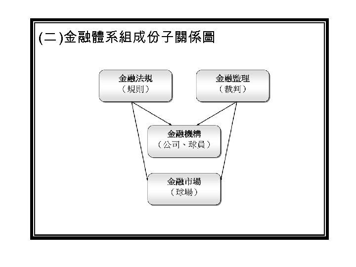 (二 )金融體系組成份子關係圖