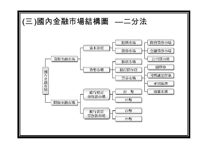 (三 )國內金融市場結構圖 —二分法