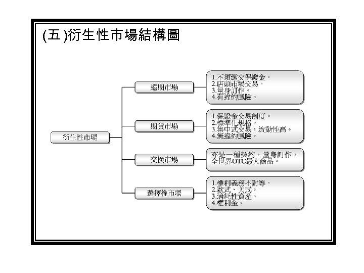 (五 )衍生性市場結構圖