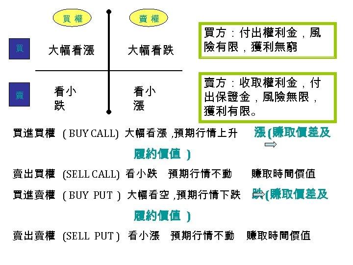 買權 買 賣 賣權 大幅看漲 大幅看跌 看小 漲 買方:付出權利金,風 險有限,獲利無窮 賣方:收取權利金,付 出保證金,風險無限, 獲利有限。 買進買權