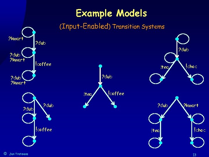Example Models (Input-Enabled) Transition Systems ? kwart ? dub !coffee !tea ? dub !coffee