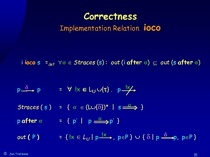Correctness ioco Implementation Relation i ioco s =def Straces (s) : out (i after