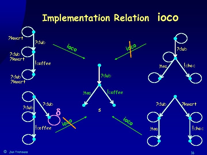 Implementation Relation ? kwart ? dub ioc o !tea ? dub !coffee Jan Tretmans