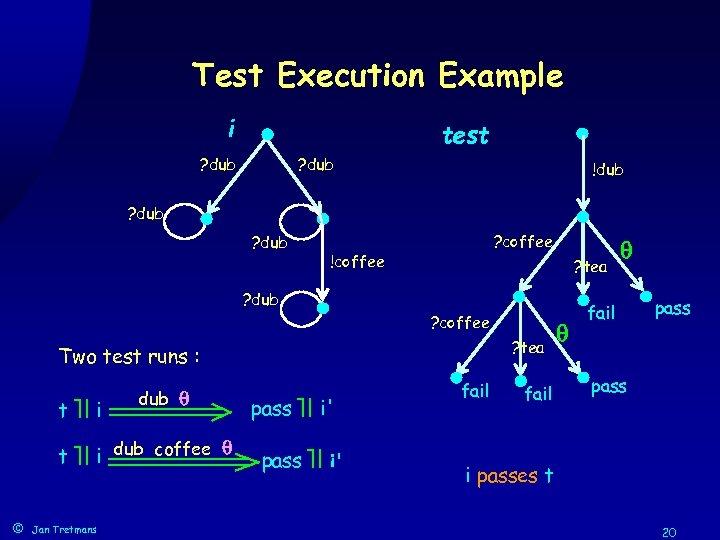 Test Execution Example i test ? dub !dub ? coffee !coffee ? tea ?