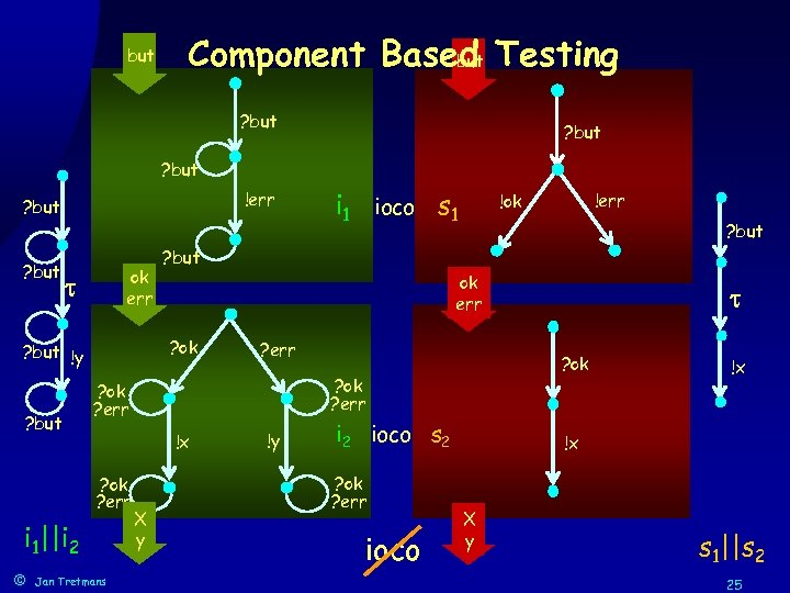 but Component Based Testing but ? but !err ? but ok err ? but