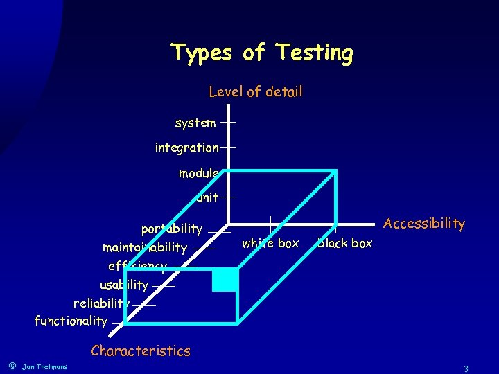 Types of Testing Level of detail system integration module unit portability maintainability efficiency usability