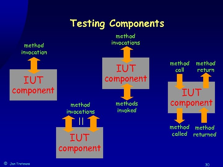 Testing Components method invocation IUT component method call method return IUT method invocations ||