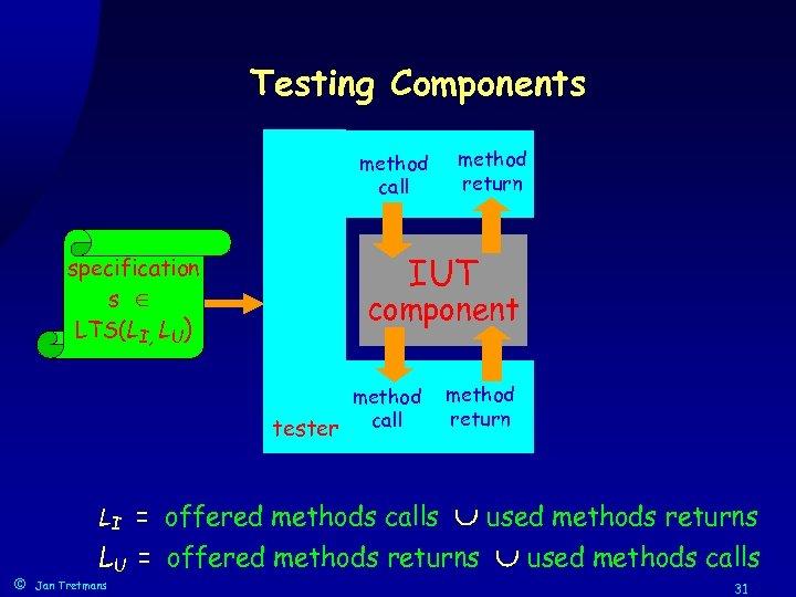 Testing Components method call specification s LTS(LI, LU) IUT component method tester call LI