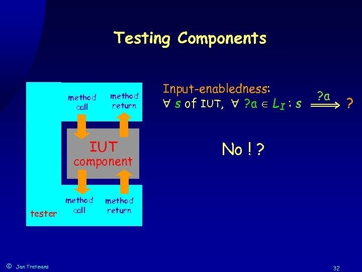 Testing Components method call method return IUT component method call tester © Jan Tretmans