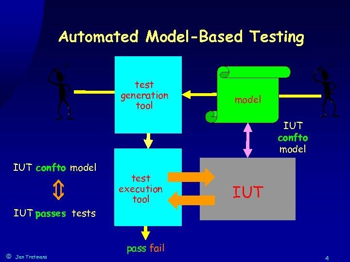 Automated Model-Based Testing test TTCN generation cases tool model IUT confto model test execution