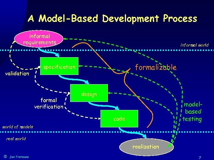 A Model-Based Development Process informal requirements validation informal world formalizable specification formal verification design