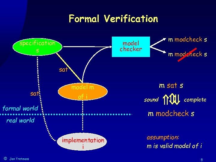 Formal Verification specification s m modcheck s model checker m modcheck s sat of
