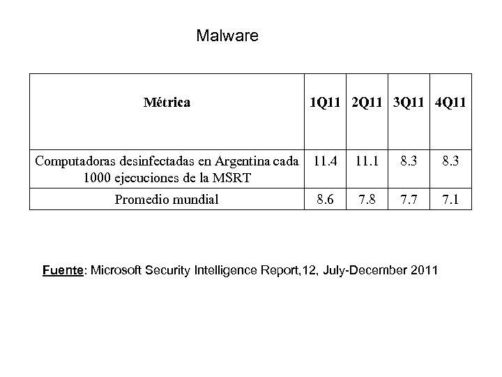 Malware Métrica 1 Q 11 2 Q 11 3 Q 11 4 Q 11