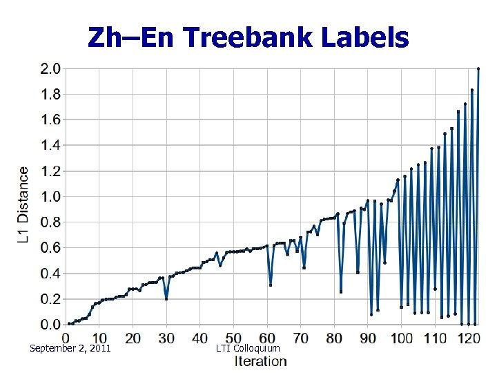 Zh–En Treebank Labels September 2, 2011 LTI Colloquium 100