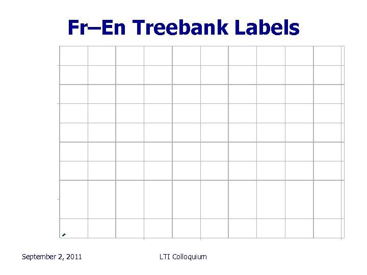Fr–En Treebank Labels September 2, 2011 LTI Colloquium 101