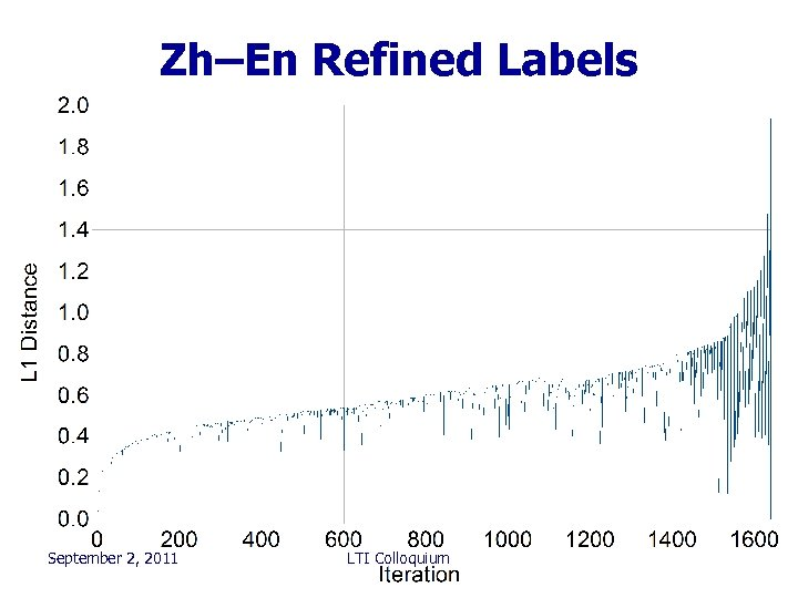 Zh–En Refined Labels • x September 2, 2011 LTI Colloquium 102