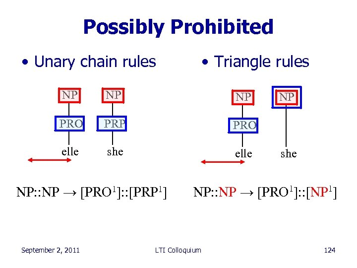 Possibly Prohibited • Unary chain rules • Triangle rules NP NP NP PRO PRP