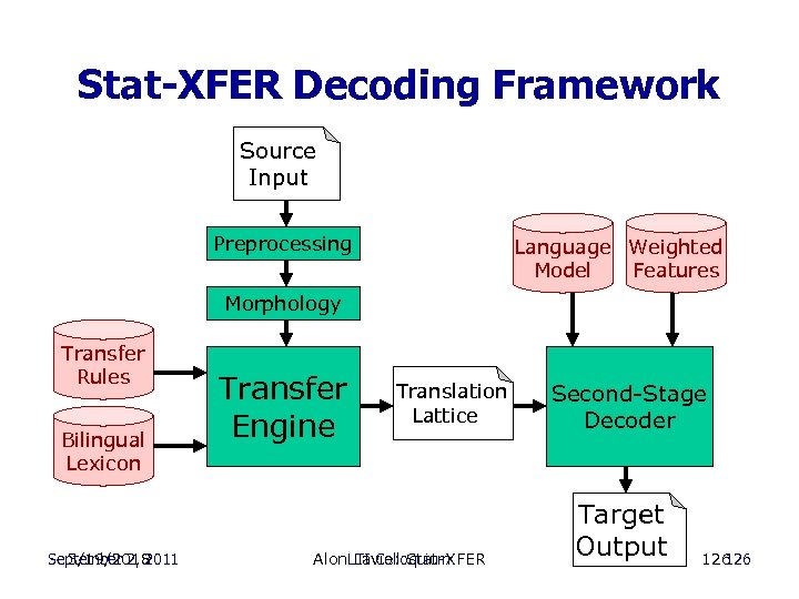 Stat-XFER Decoding Framework Source Input Preprocessing Language Weighted Model Features Morphology Transfer Rules Bilingual