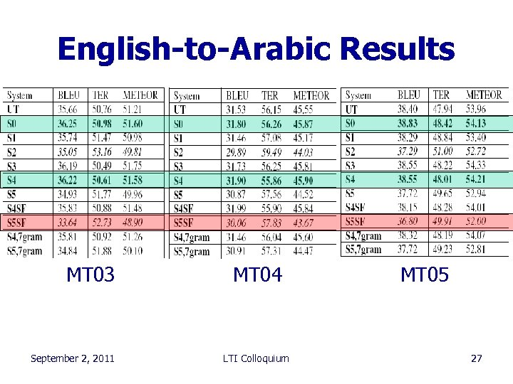 English-to-Arabic Results MT 03 September 2, 2011 MT 04 LTI Colloquium MT 05 27