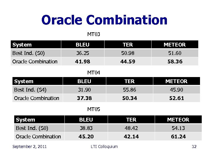 Oracle Combination MT 03 System BLEU TER METEOR Best Ind. (S 0) 36. 25