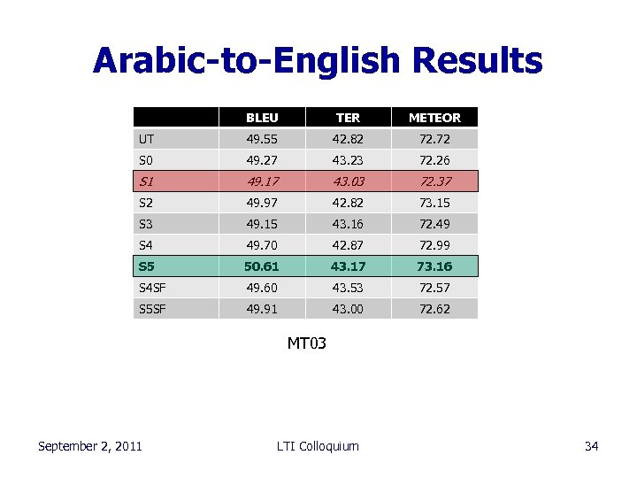 Arabic-to-English Results BLEU TER METEOR UT 49. 55 42. 82 72. 72 S 0