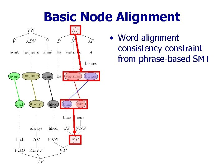 Basic Node Alignment • Word alignment consistency constraint from phrase-based SMT