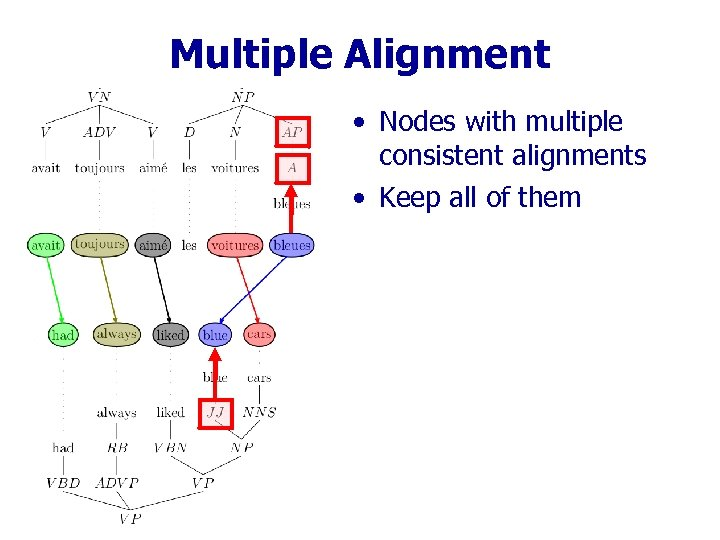 Multiple Alignment • Nodes with multiple consistent alignments • Keep all of them