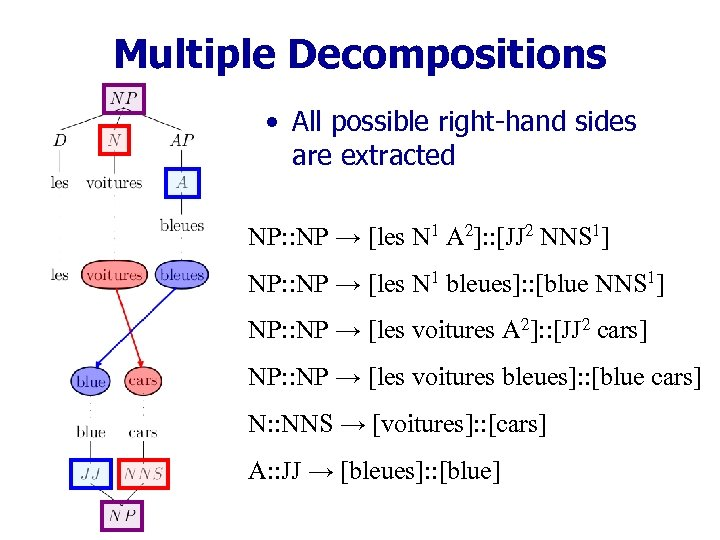 Multiple Decompositions • All possible right-hand sides are extracted NP: : NP → [les