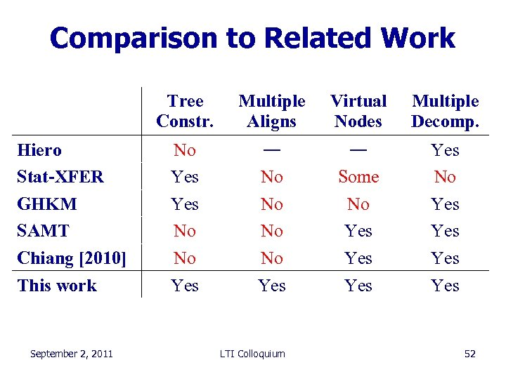 Comparison to Related Work Tree Constr. Hiero Stat-XFER GHKM SAMT Chiang [2010] This work