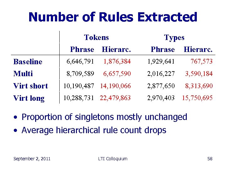 Number of Rules Extracted Tokens Phrase Hierarc. Baseline Multi Virt short Virt long Types