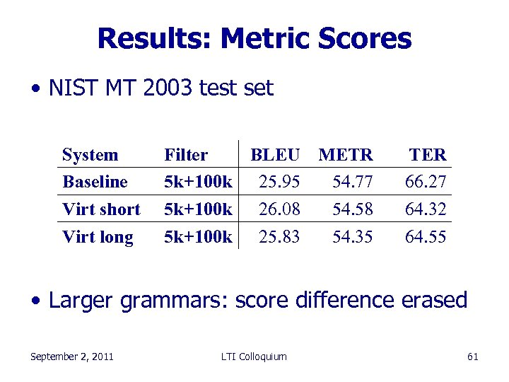 Results: Metric Scores • NIST MT 2003 test set System Baseline Virt short Virt