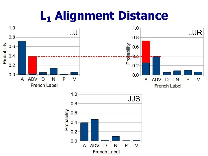 L 1 Alignment Distance JJ JJR JJS