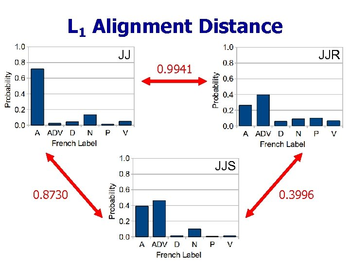 L 1 Alignment Distance JJ JJR 0. 9941 JJS 0. 8730 0. 3996