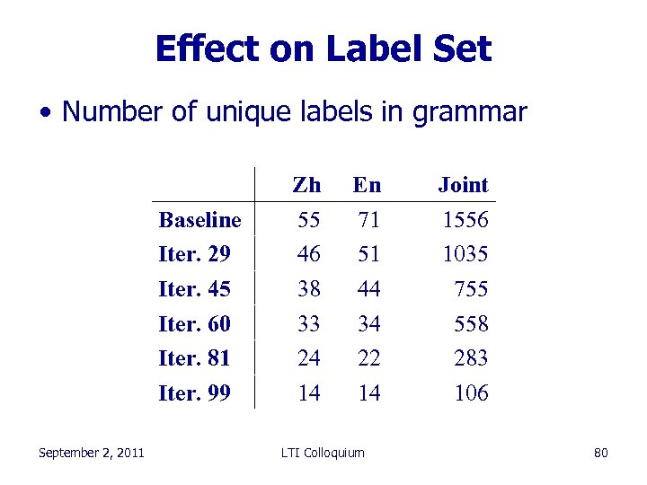 Effect on Label Set • Number of unique labels in grammar Baseline Iter. 29