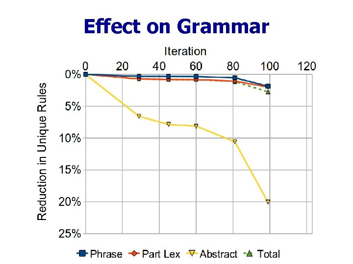 Effect on Grammar