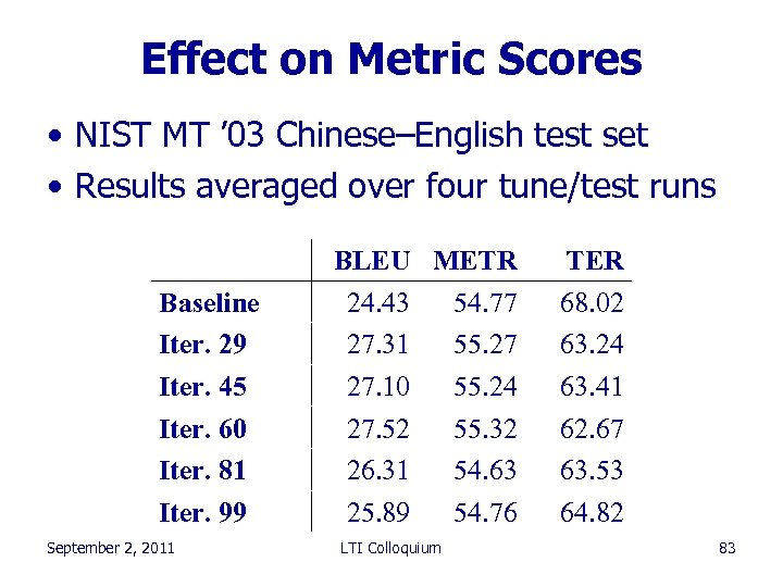 Effect on Metric Scores • NIST MT ' 03 Chinese–English test set • Results