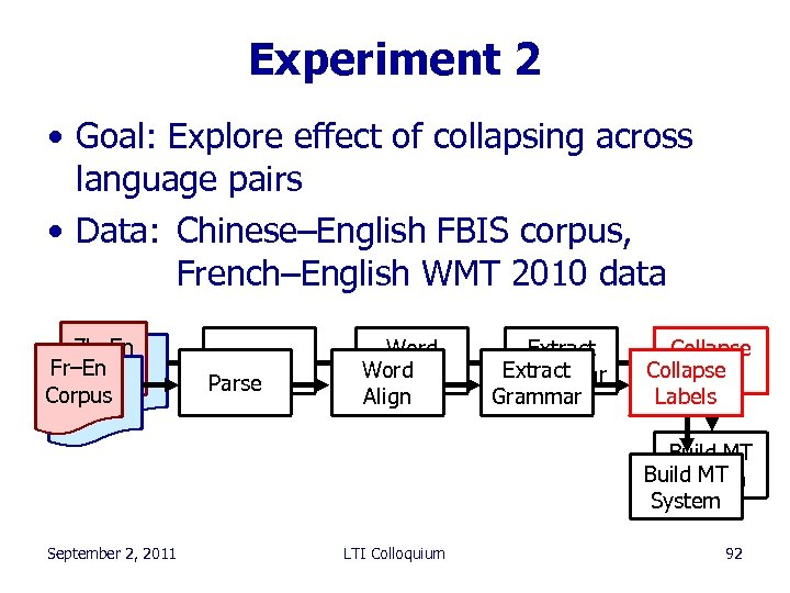 Experiment 2 • Goal: Explore effect of collapsing across language pairs • Data: Chinese–English
