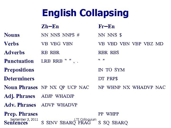 English Collapsing Zh–En Fr–En Nouns NN NNS NNPS # NN NNS $ Verbs VB