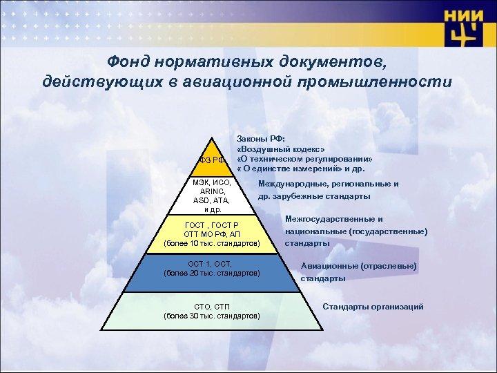 Фонд нормативных документов, действующих в авиационной промышленности ФЗ РФ МЭК, ИСО, ARINC, ASD, ATA,